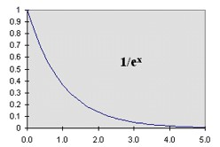 Graph 1/e to the x